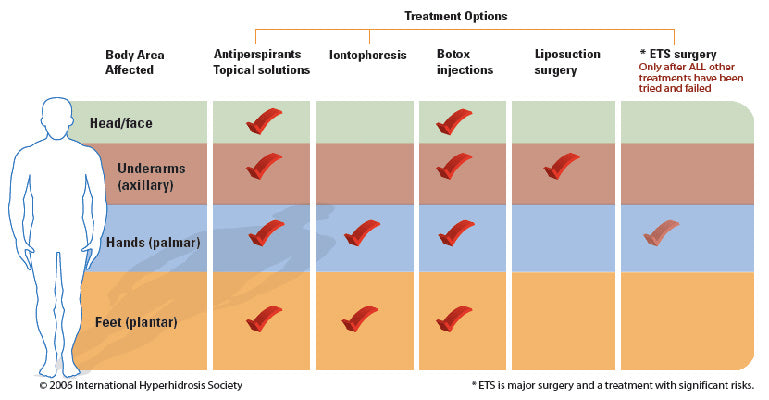 treatment option chart