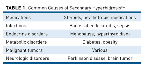 Primary and Secondary Hyperhidrosis