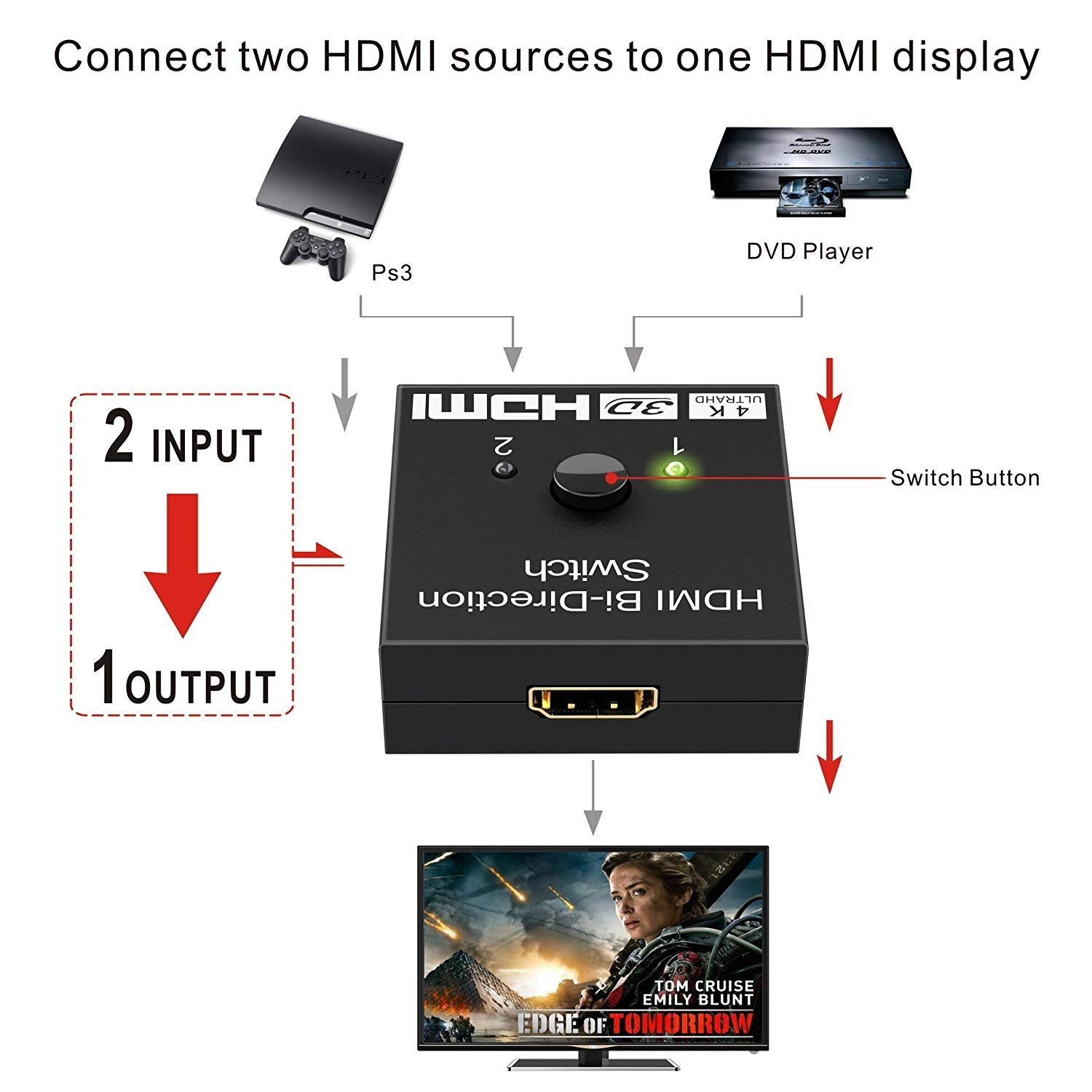 HDMI Splitter, GANA HDMI Switch Bidirectional 2 Input to 1