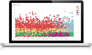 Integrated Data Visualization & Predictive Analysis Tools - Spotfire Analyst