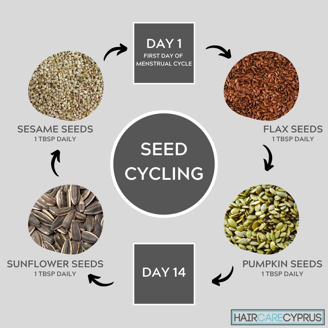 Seed Cycling Kit