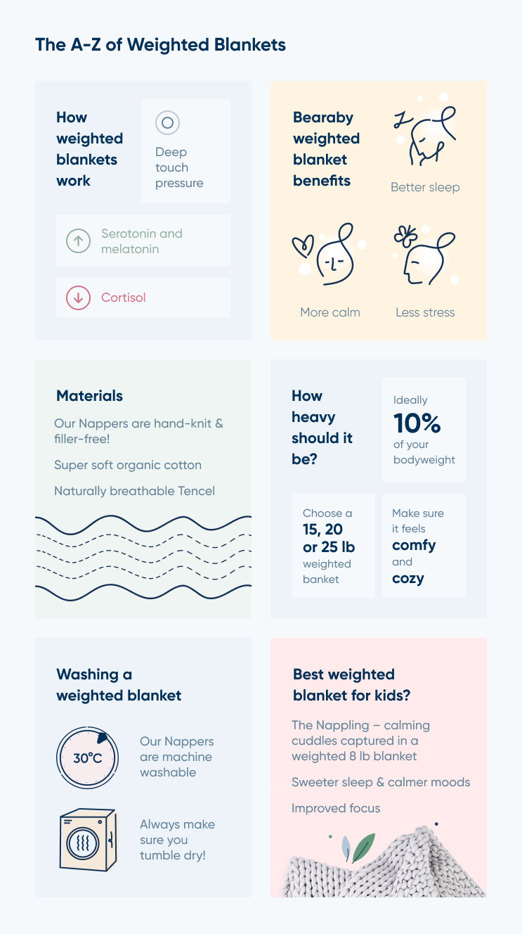 A to Z of weighted Blanket (Infographics)