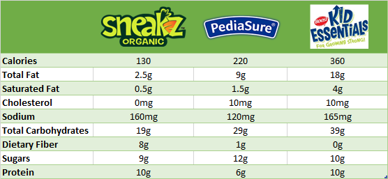 Sneakz vs Pediasure Grow and Gain vs Boost Kid Esseentials