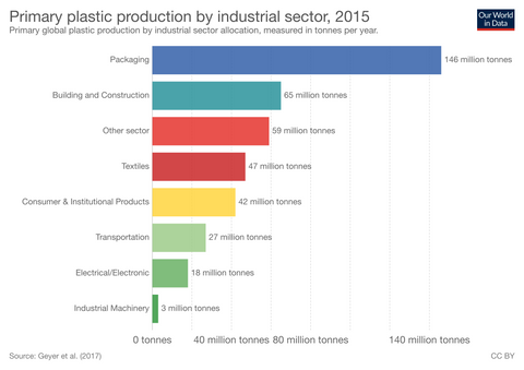 Chart showing packaging is the number one source of plastic production