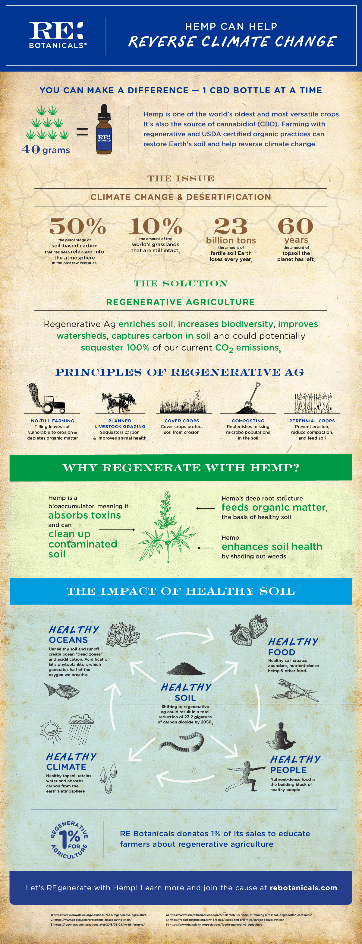 Hemp Can Help Reverse Climate Change Infographic