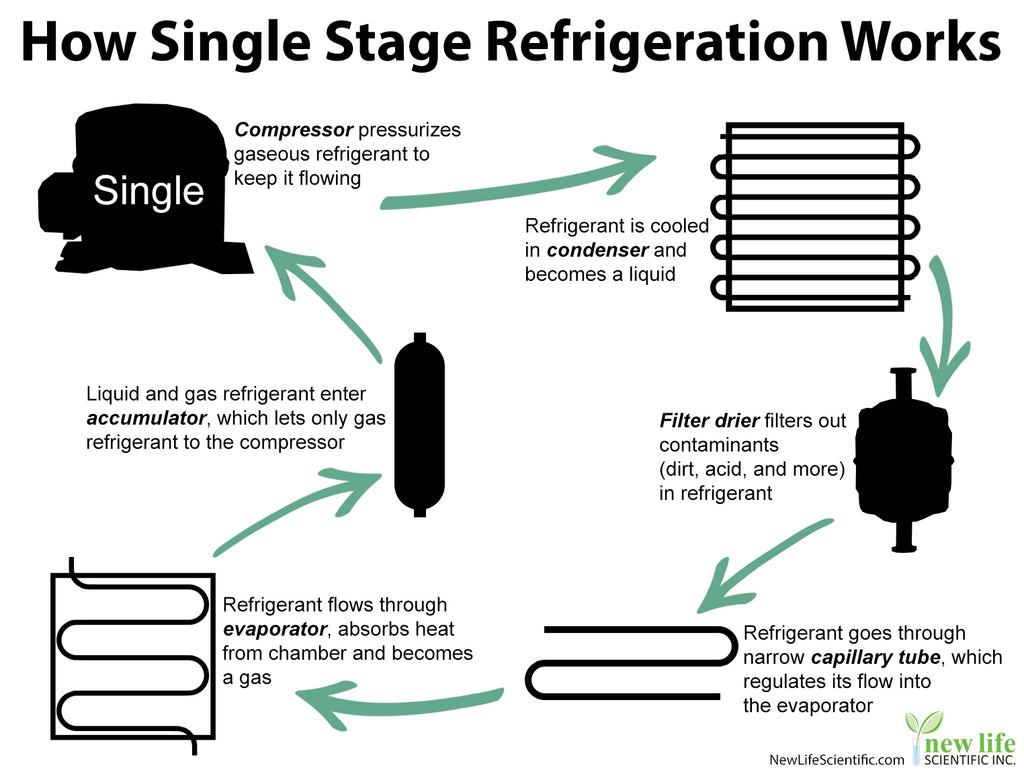 how single-stage refrigeration works
