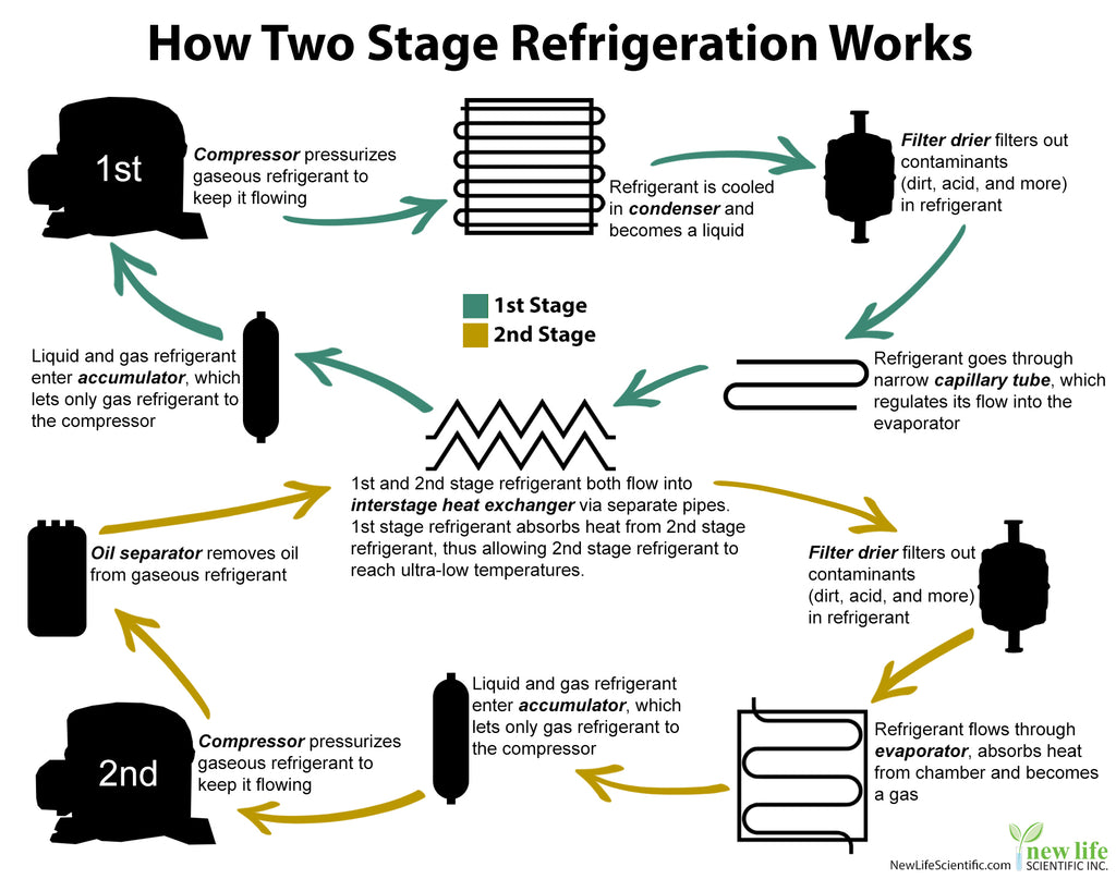 how two-stage refrigeration works