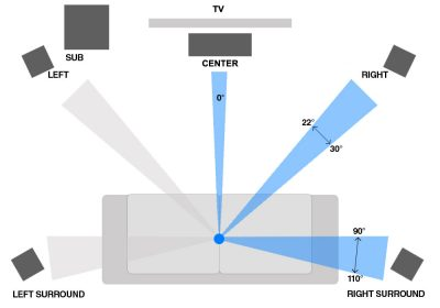 How to Position Speakers for Optimal Sound in your Home Theatre