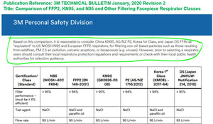 KD FFP2 and KN95 Particulate Respirators - Equivalent as US NIOSH N95 Performance