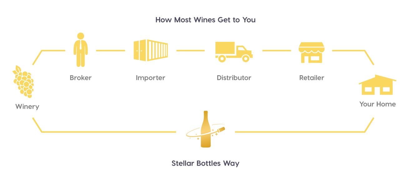 Stellar Process - sourcing wine directly from wineries