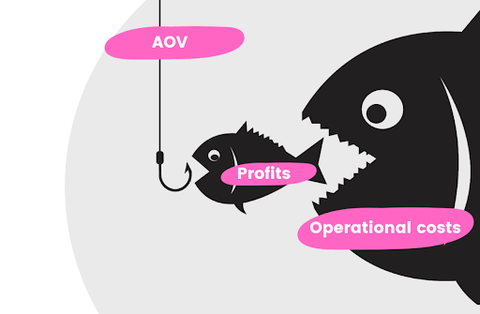 An infographic showing how one-click upsells increase AOV.