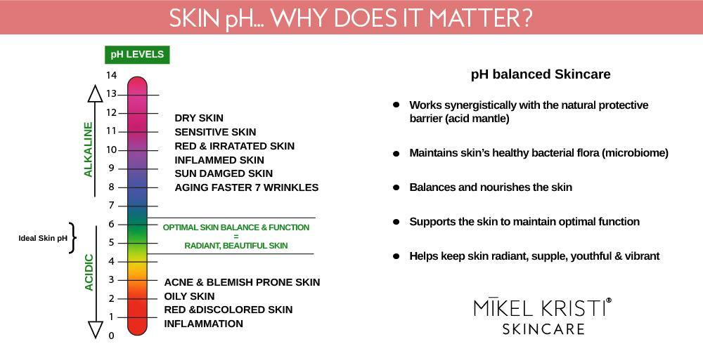 Why Skin pH matters blog post cover by Mikel Kristi Skincare
