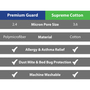 LivePure Supreme Cotton Mattress & Box Spring Protector