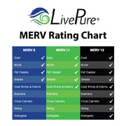 HVAC Furnace Filter MERV Ratings Comparison Chart