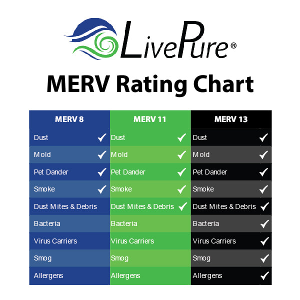 HVAC Furnace Filter MERV Rating Comparison Chart