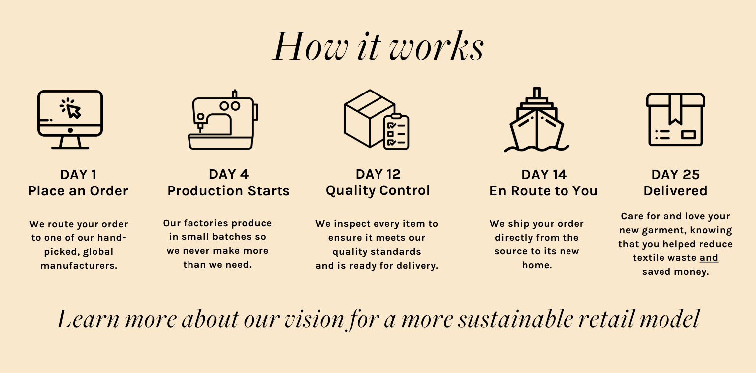 How it works sustainable supply chain fashion model