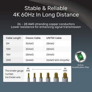 4K 60Hz HDMI Cable Ver2.0 20Meter (Support Ultra HD with HDR & 32Audio Channel)  Unitek C11046BK