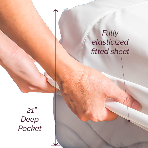 21 inch deep pocket and fully elasticized sheet set infographic