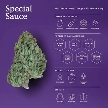 Special Sauce | New Hemp Flower - OGR LLC