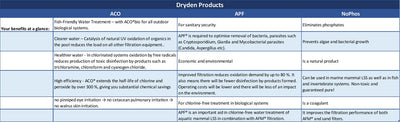 Dryden Products