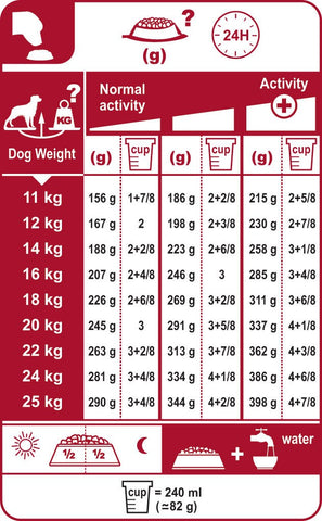 Royal Canin Medium Digestive Care 15kg Feeding Guide