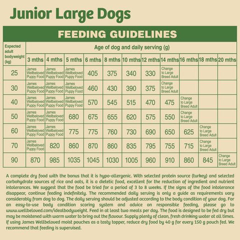 James Wellbeloved Junior Large Breed Dry Dog Food - Duck & Rice Feeding Guide