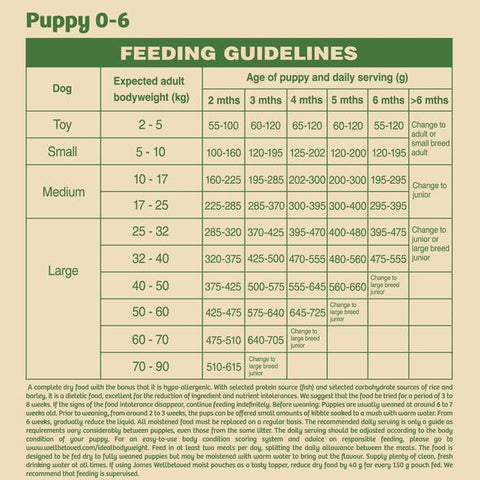 James Wellbeloved Puppy Dry Dog Food - Duck & Rice Feeding Guide