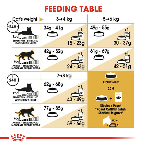 Royal Canin British Shorthair Adult Dry Cat Food Feeding Guide