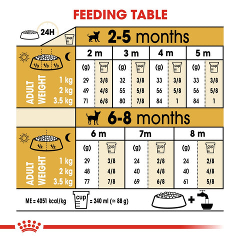 Royal Canin Chihuahua Puppy Dry Dog Food Feeding Guide