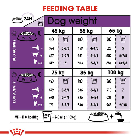 Royal Canin Giant Adult Dry Dog Food Feeding Guide