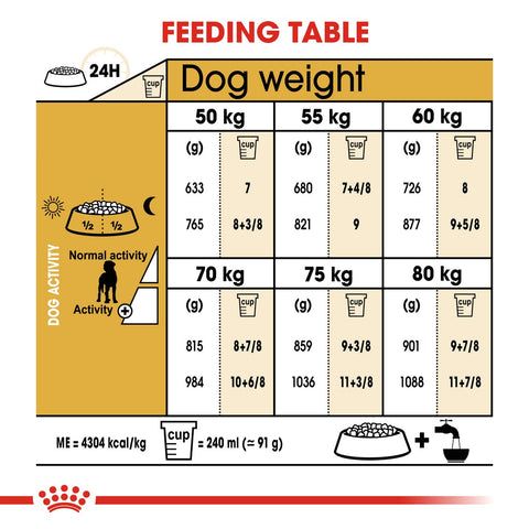 Royal Canin Great Dane Adult Dry Dog Food Feeding Guide