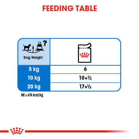 Royal Canin Light Weight Care Adult Wet Dog Food Feeding Guide