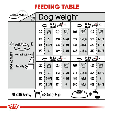 Royal Canin Maxi Adult Digestive Care Dry Dog Food Feeding Guide