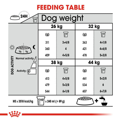 Royal Canin Maxi Joint Care Dry Dog Food Feeding Guide