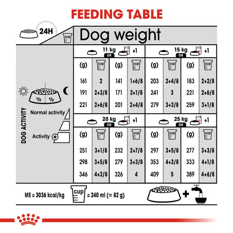 Royal Canin Medium Light Weight Care Dry Dog Food Feeding Guide