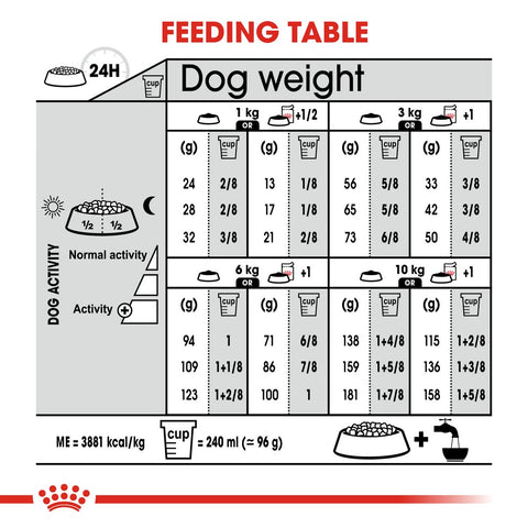Royal Canin Mini Adult Coat Care Dry Dog Food Feeding Guide