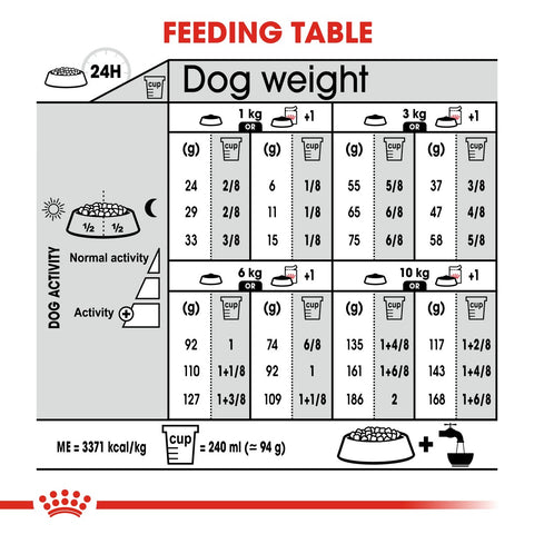 Royal Canin Mini Light Weight Care Dry Dog Food Feeding Guide