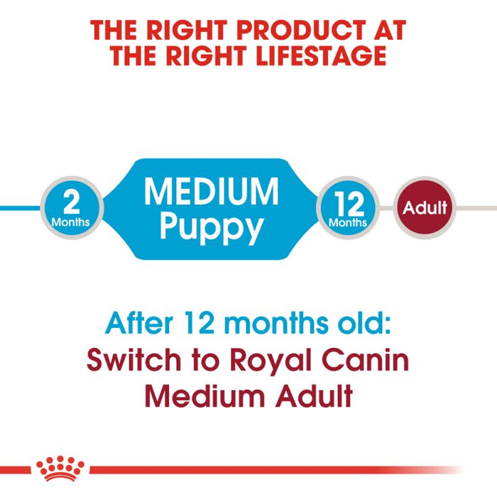 Royal Canin Medium Puppy Dry Dog Food - 4kg - PetMonkey