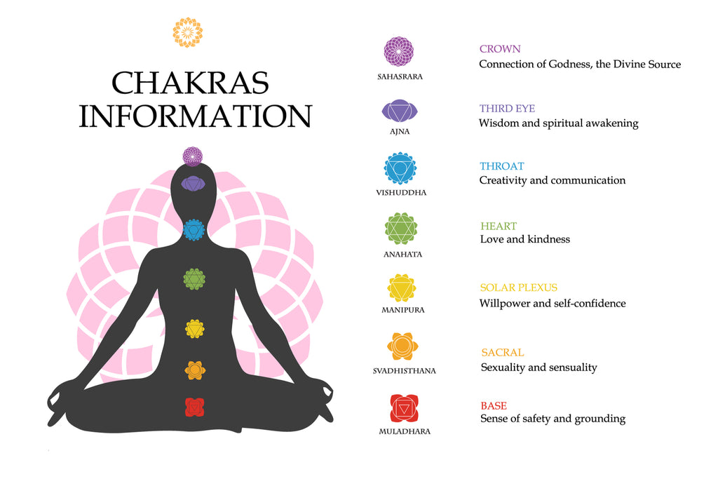 Chakras and Yoga Poses by Jessi Moore