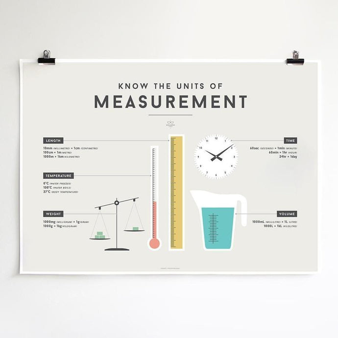 We Are Squared Educational Poster - Measurement