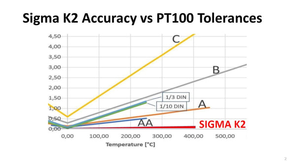 TEMPERATURE SENSOR PT100 SIGMA K2 characterized, tri-temp, 5 cal points -45/+140C, Accuracy <0.03K, k=2