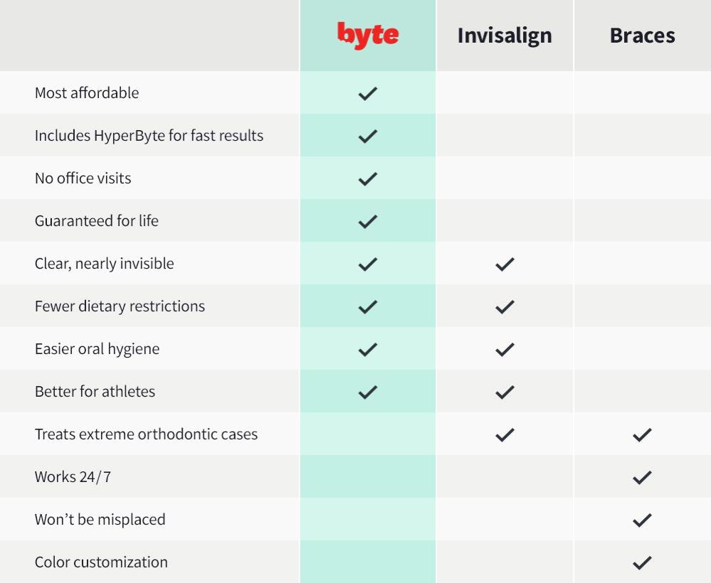 Byte, Invisalign and Braces chart