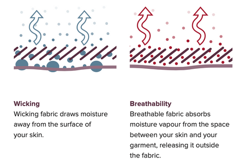 Wicking & Breathability