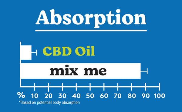 CBD with high absorption