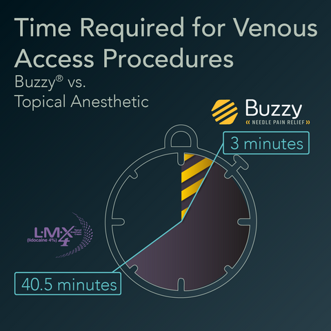 time required for venous access procedure topical anesthetic lmx4 compared to buzzy