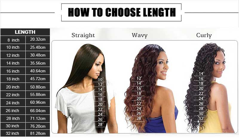 how to choose wig length