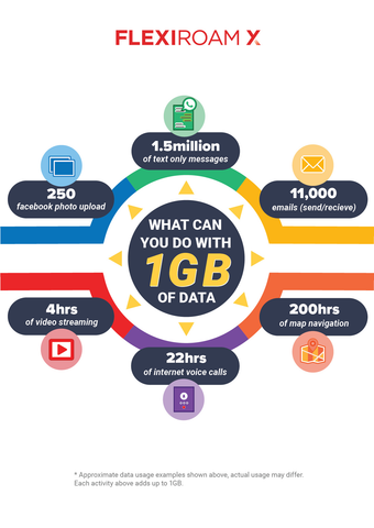 What Can you do with 1GB? Inforgraphic