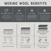merino wool benefits image that include, comfy, easy care, odor resistant, and a renewable fabric
