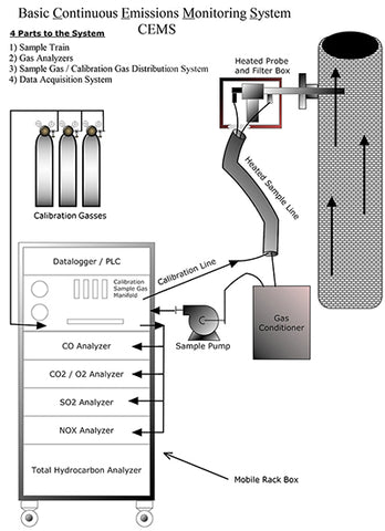 Continuous Emissions Monitoring System, CEMS, Pine, Basic Diagram