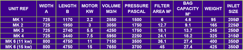 shaker unit specs table